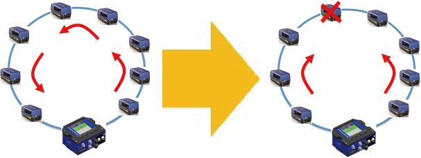 <p>EBCリングトポロジーネットワークを構築すれば、ネットワーク内に障害が発生しても、障害部分を回避した方法での接続維持が可能。</p>