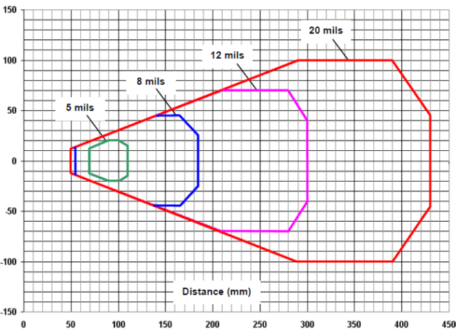 <p>CCDスキャナで300mm以上の長距離読み取りが可能</p>